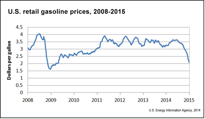 Cost Of Gasoline In  For Cars