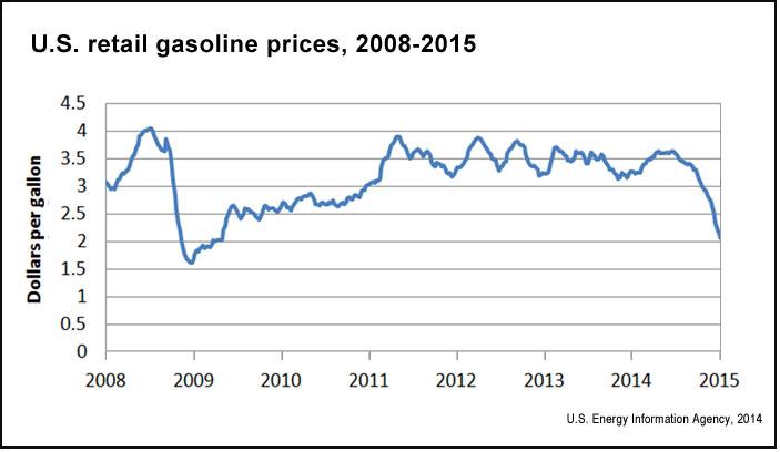 U.S. retail gasoline prices (EIA.gov)