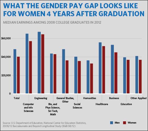 U.S. gender pay gap (White House)