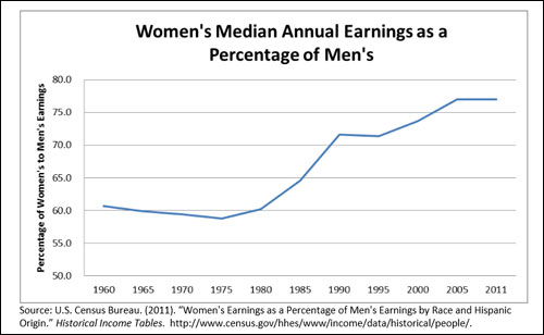 National Equal Pay Task Force 2013