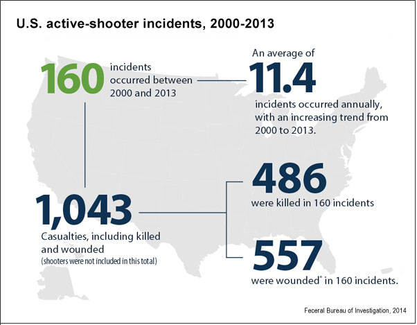 Active-shooter incidents in the U.S. (FBI, 2014)
