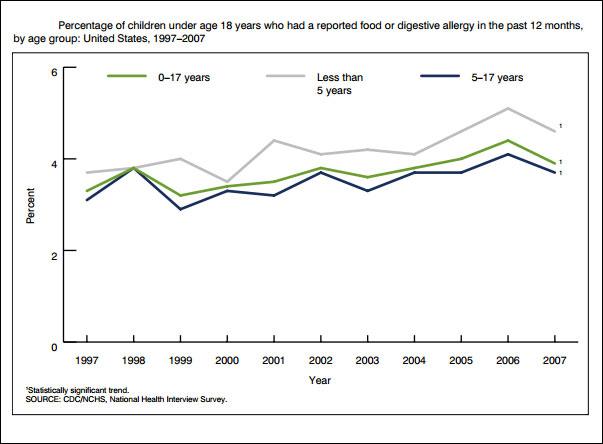 Food allergies, CDC