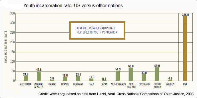 Comparing national juvenile incarceration rates (voxeu.org)