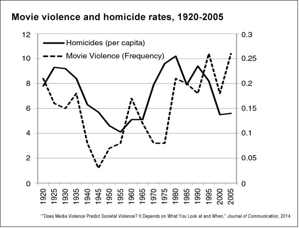 Movie violence and homicide rates (C.J. Ferguson)