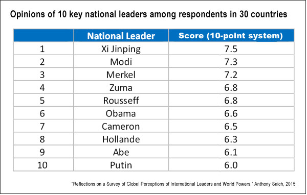 Perceptions of world leaders (HKS, Saich)