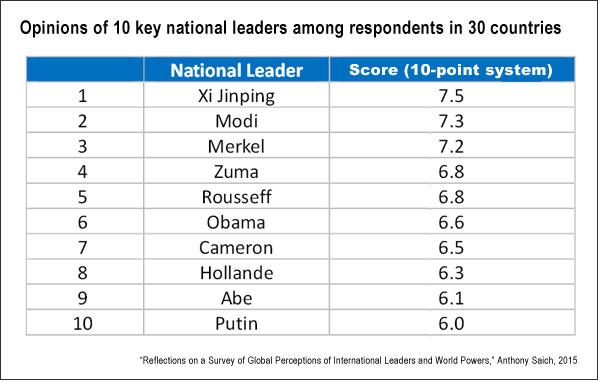Perceptions of world leaders (HKS, Saich)
