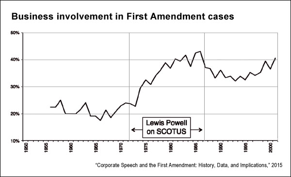 Business involvement in First Amendment cases 2
