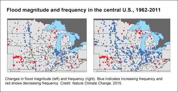 Central U.S. flooding intensity and frequency (Nature Climate Change)