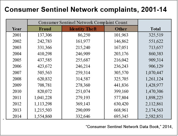 Consumer Sentinel Network complaint count (FTC)