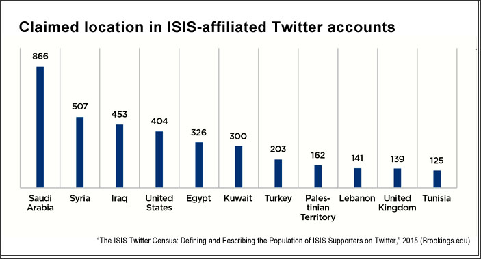 Location claimed in ISIS Twitter accounts (Brookings.edu)