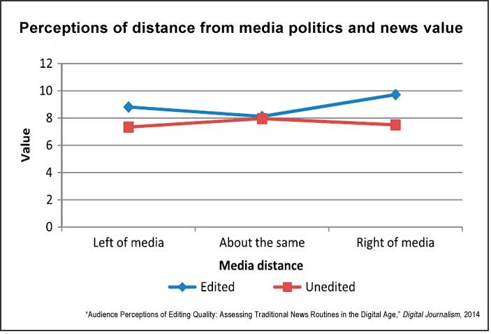 Media distance and sense of value (Vultee)