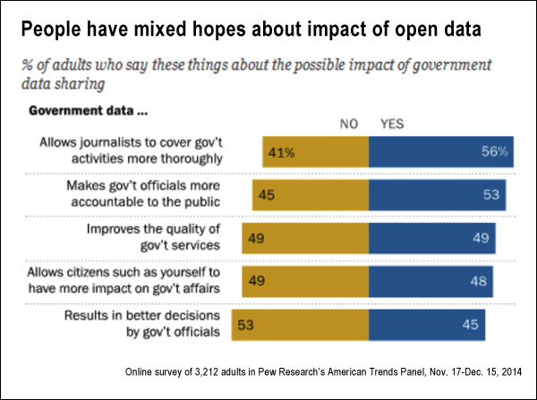 Attitudes on impact of open data (pew.org)