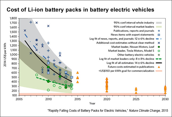 Cost of Li-ion battery packs in BEV (nature.com)