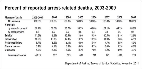 Death in custody (BJS)