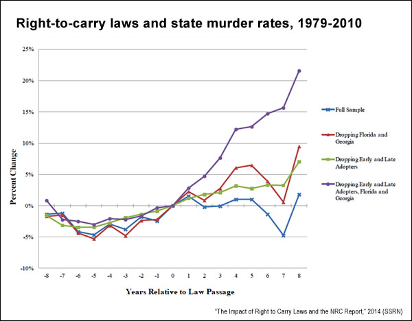 RTC laws and murder rates (nber.org)