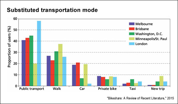 Mode substitution (Transport Research)