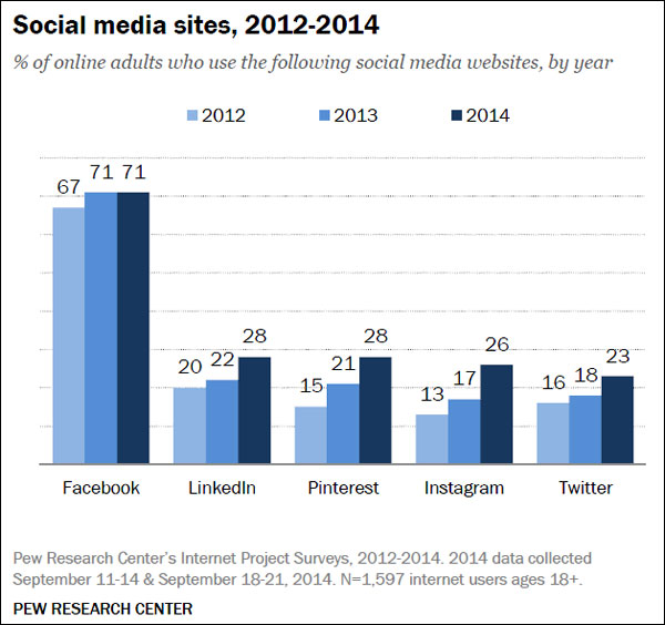 Social media 2015 (Pew Research Center)