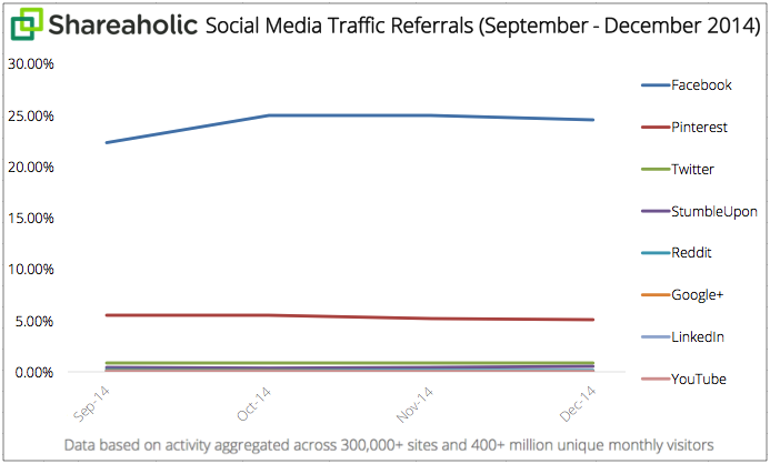 Social media traffic (Shareaholic)