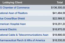 Top corporate lobbying spenders, 2012 (opensecrets.org)