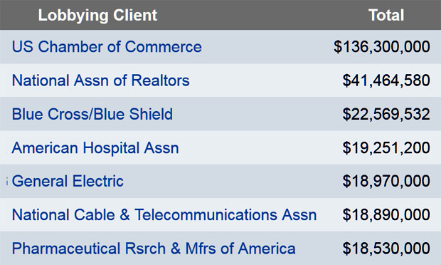 Top corporate lobbying spenders, 2012 (opensecrets.org)