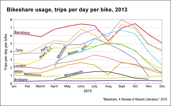Trips per day per bicycle (Transport Research)