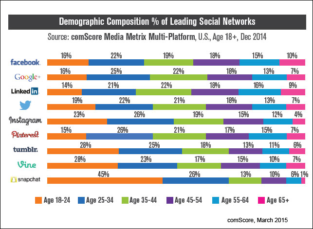 Social media patterns (comScore)
