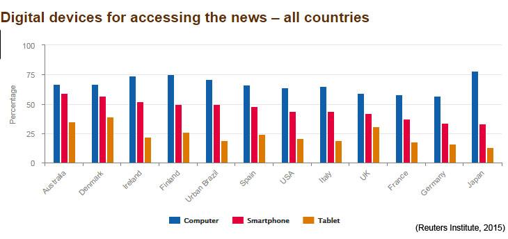 Device access (Reuters Institute, 2015)