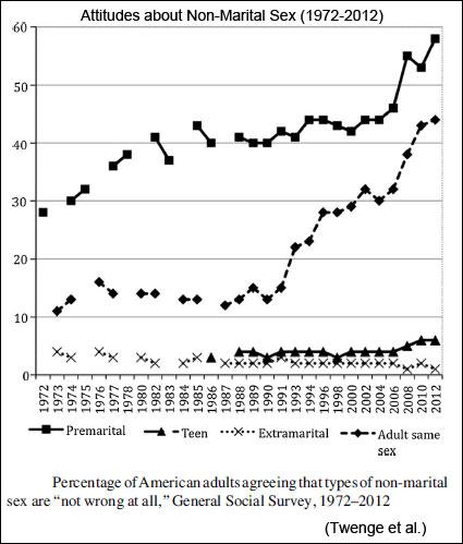 Attitudes about Non-Marital Sex (Twenge et al.)