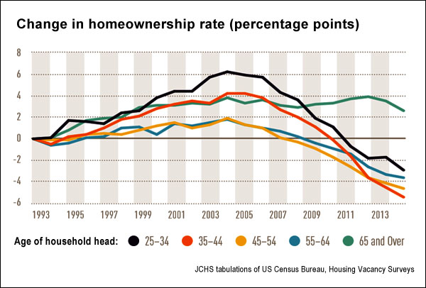 Change in homeownership rates, 1993-2014 (jchs.harvard.edu)