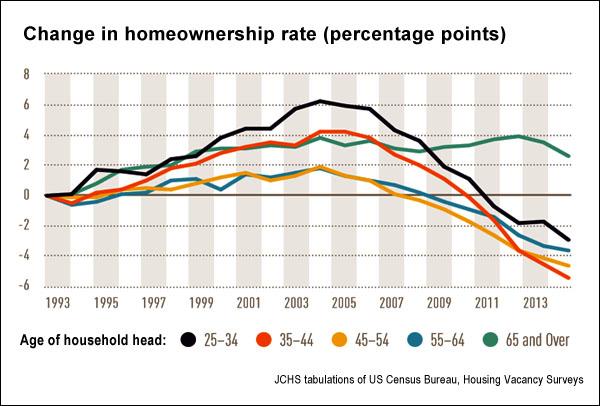 Change in homeownership rates, 1993-2014 (jchs.harvard.edu)