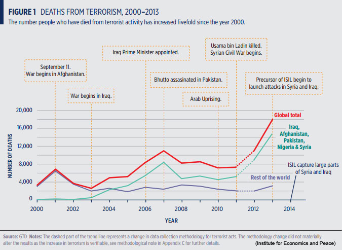 Terrorism incidents, Institute for Economics and Peace