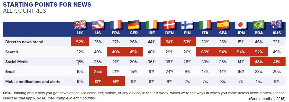 News access patterns (Reuters Institute, 2015)