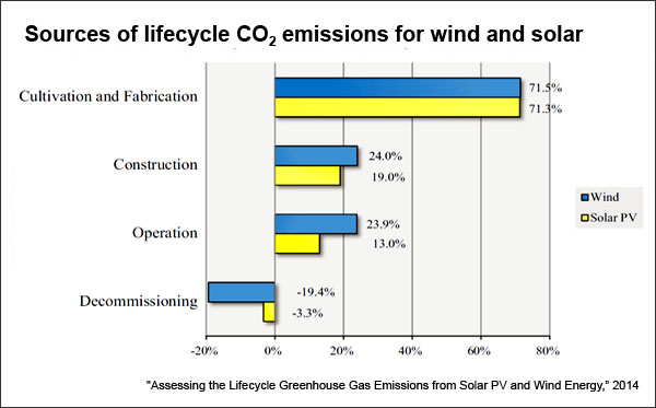 Sources of renewable-energy greenhouse-gas emissions