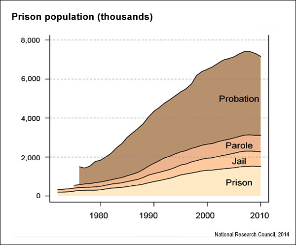 Prison facts (National Research Council)