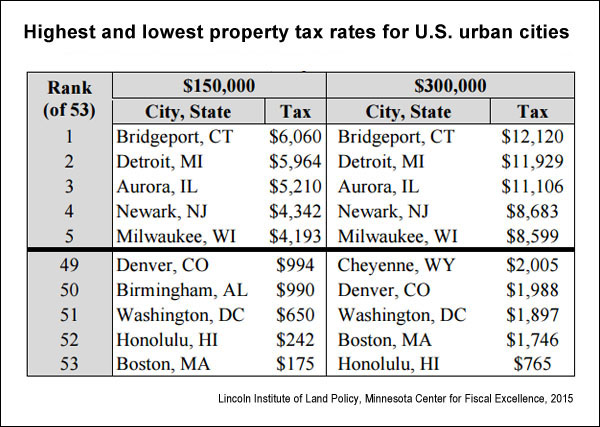 U S  property taxes: Comparing residential and commercial