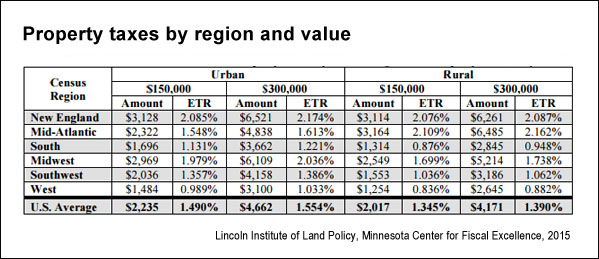 US Property Taxes Comparing Residential And Commercial Rates