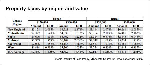 Property Assessed Value Of  Cedarbrooke Lane