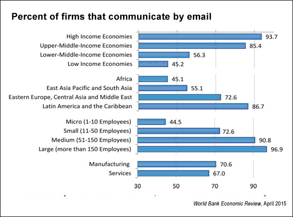 Share of firms that communicate by email (Paunov, Rollo)