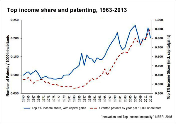 Top income share and patenting (NBER)
