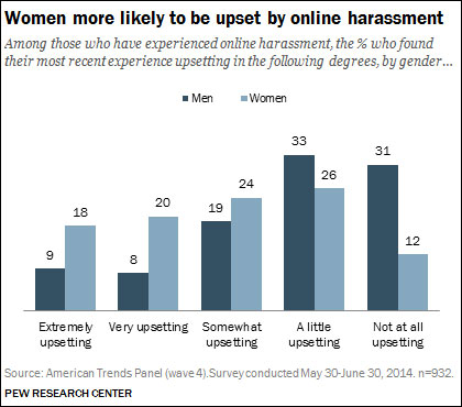 internet harassment and online threats targeting women research  pew research center 2014