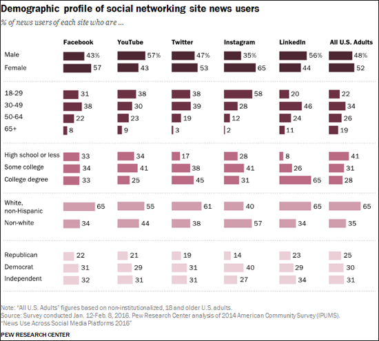 Social media and news Pew Research Center
