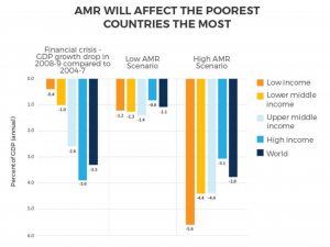 (World Bank)