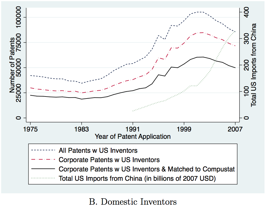 U.S. patents during the period of rapid growth in Chinese import penetration. (Autor et al.)