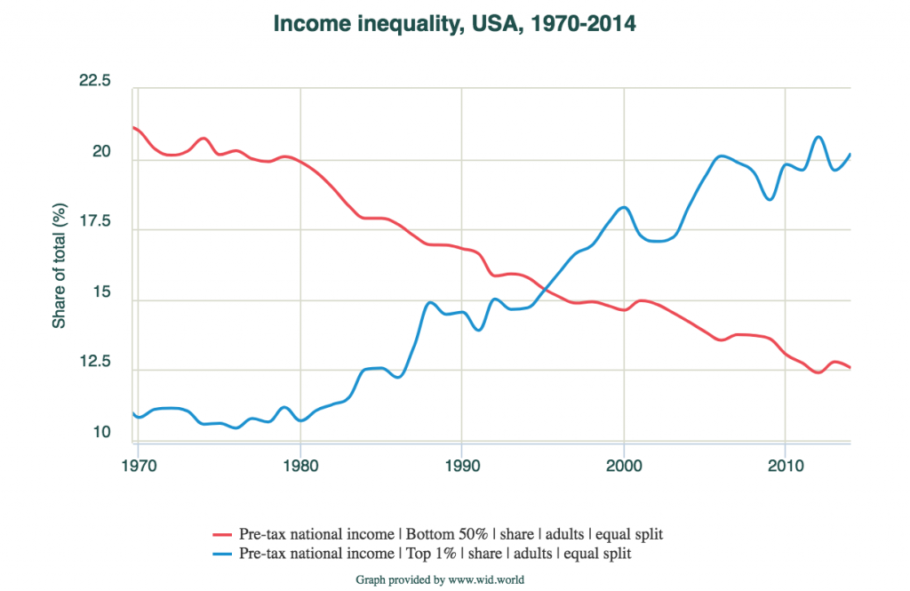 income inequality graph