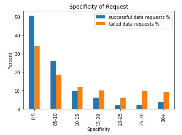 specificity graph