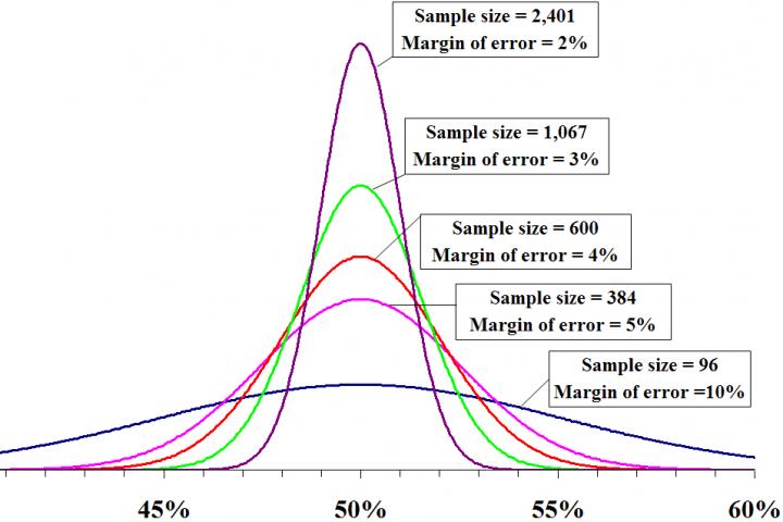 Visualization of margin of error