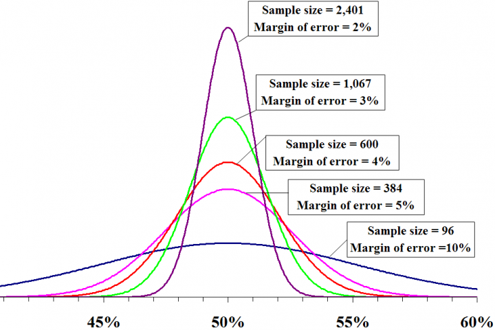 Visualization of margin of error