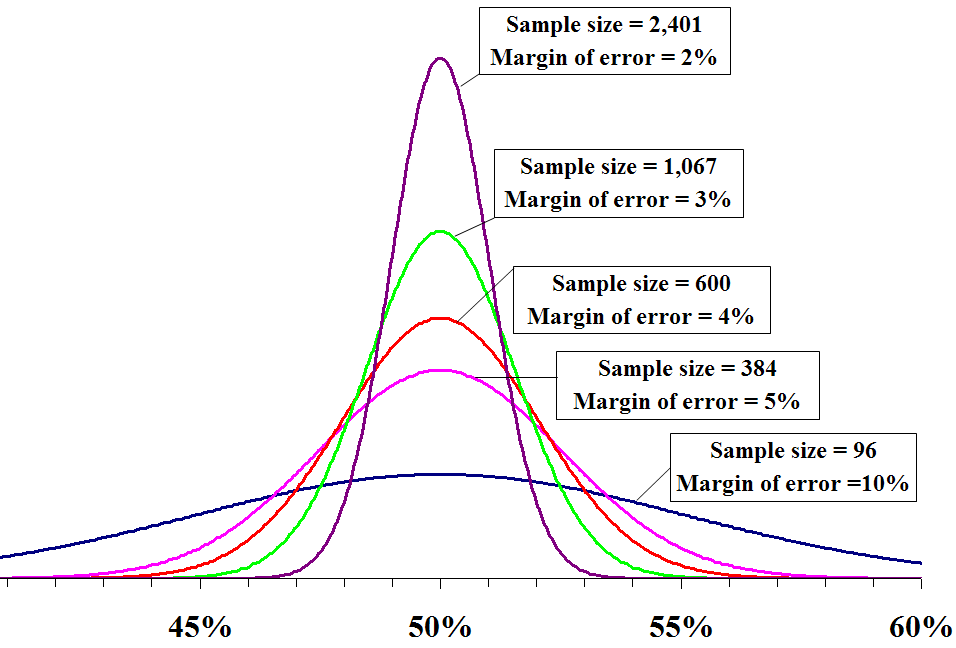 The Margin Of Error 7 Tips For Journalists Writing About