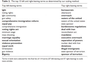 """Chart showing """"left-leaning"""" and """"right-leaning"""" terms"""