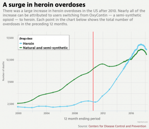 opioid abuse chart CDC